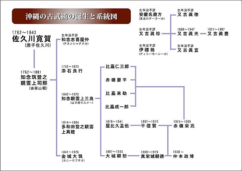 古武術の誕生と系統図